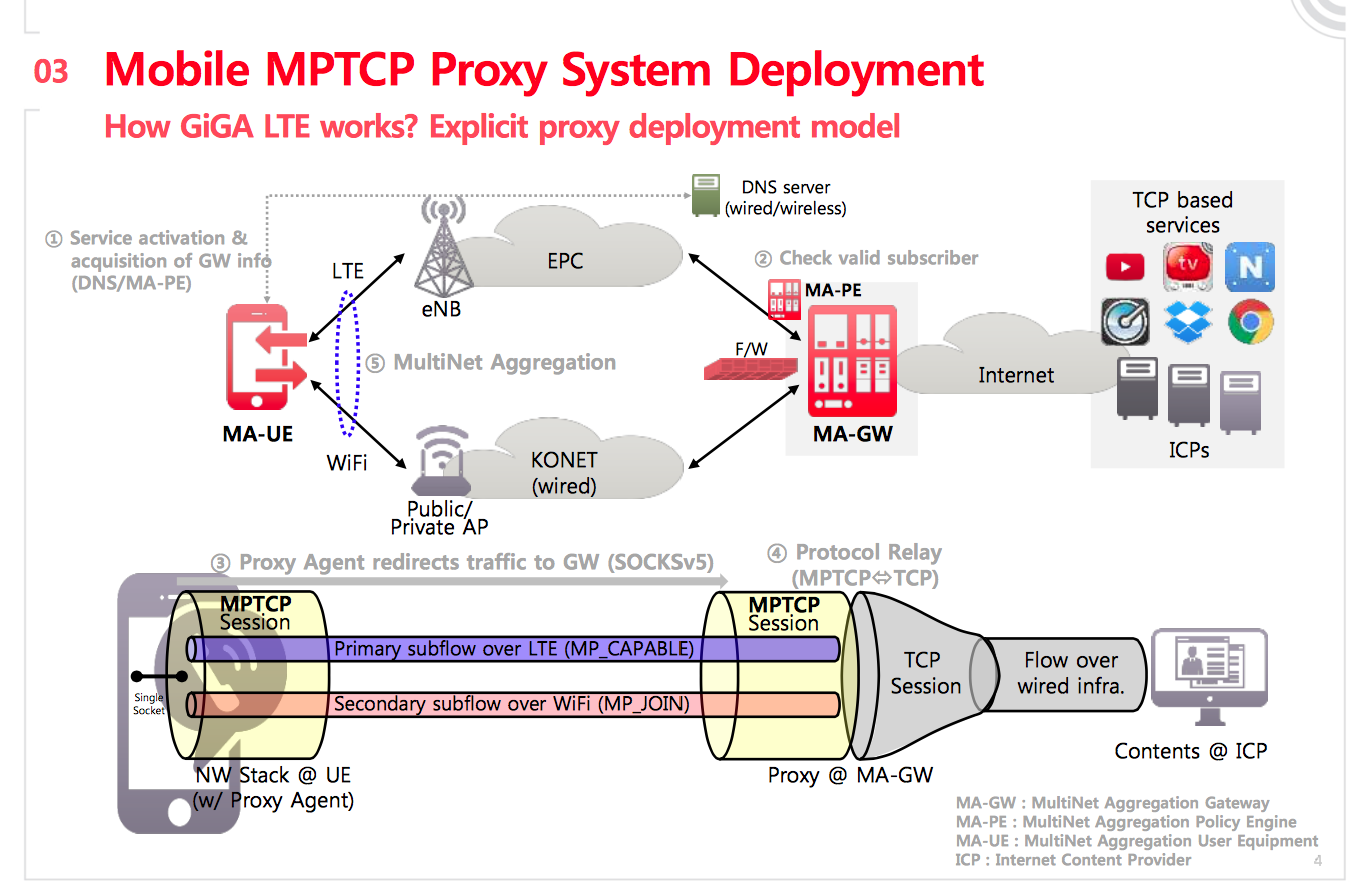 In korean multipath tcp is pronounced giga path mptcp for Localisation wifi