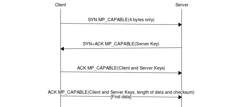 The evolution of the MP_CAPABLE option — MPTCP